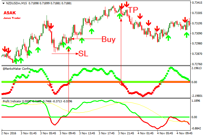 Download Profit Free Forex Trading System Mt4