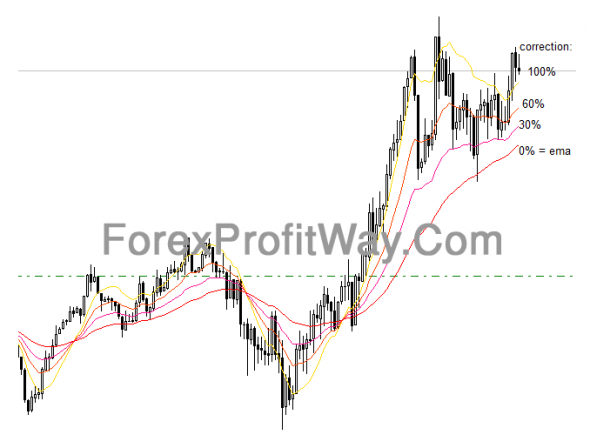 Download Forex QEMA Percentage Indicator For Mt4