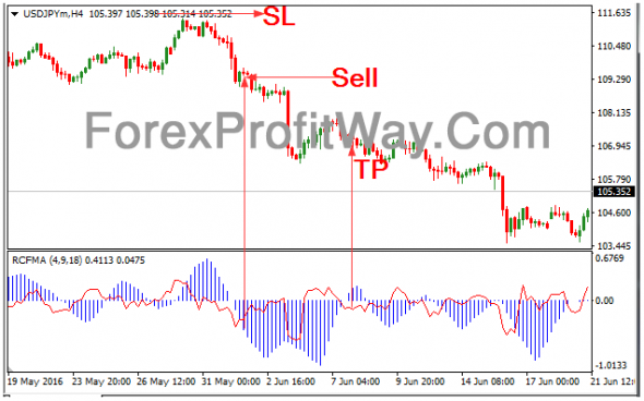 Download Forex RCFMA Indicator For Mt4