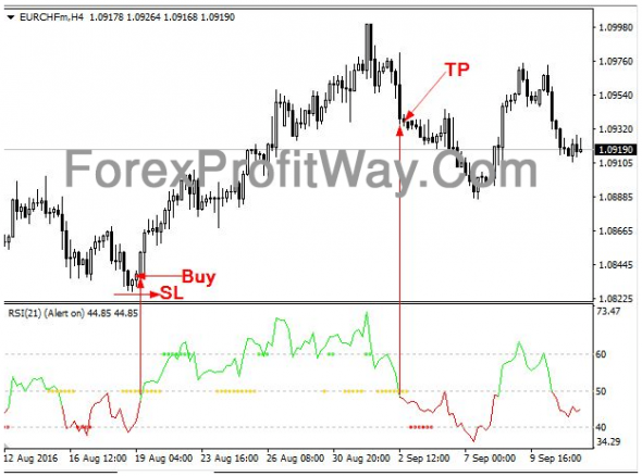 Download RSI TC Forex Profit Indicator Mt4