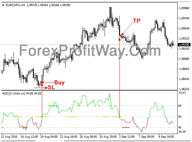 profit indicator mt4