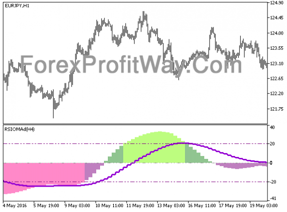 Download RSIOMA HTF Forex Indicator Mt5