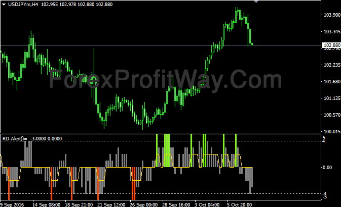 Free Download Forex Rd Combo Indicator For Mt4