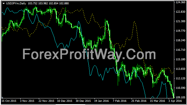 Download Speed Kharko Forex Profit Indicator Mt4