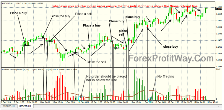 Download Waddah Attar Explosion Forex Profit Indicator Mt4