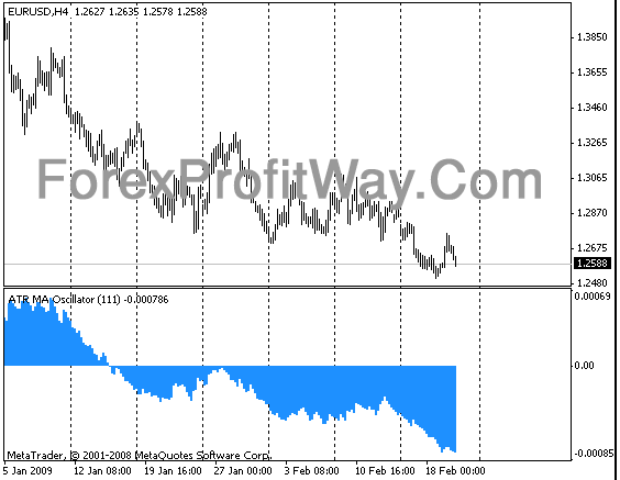 Download Forex ATR MA Oscillator Indicator For Mt4
