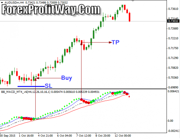Download BB MACD V6 Forex Profit Indicator Mt4