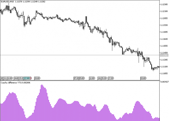 Download Cauchy Difference YTG Forex Indicator Mt5