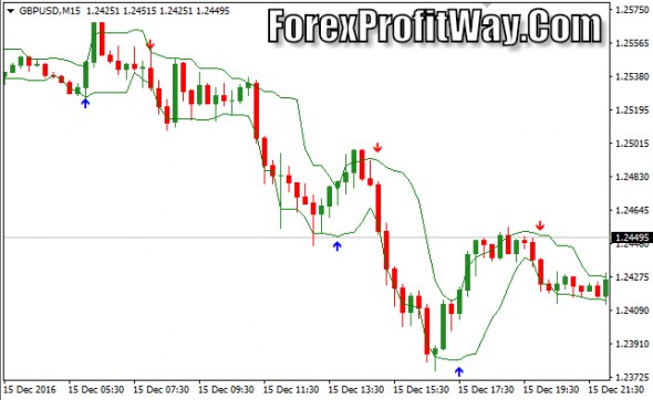 Download Curves Arrows Forex Indicator Mt4