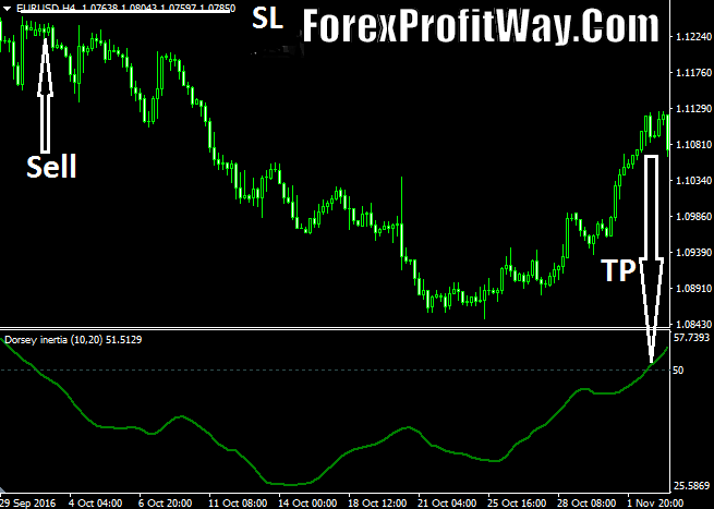 Download Dorsey Inertia Forex Indicator Mt4