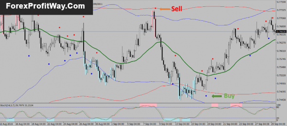 Download Dual Band Forex strategy with Stochastic Indicator For Mt4
