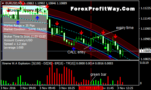 Download Extreme Binary Options Forex Trading Strategy Mt4 | ForexProfitWay l The best way to ...