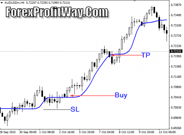 Download ALF Forex Profit Indicator Mt4