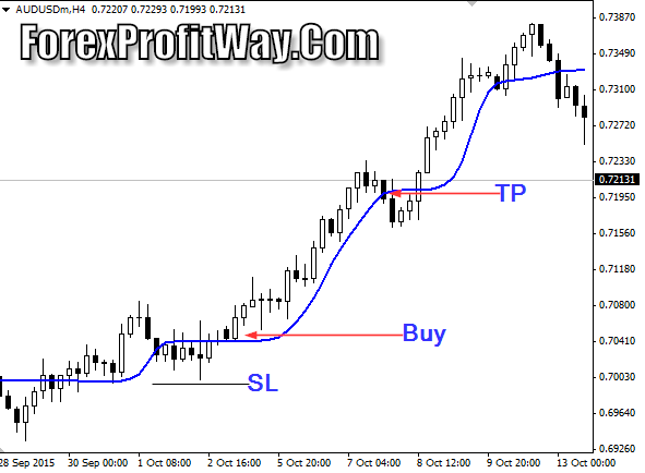 currency exchange Download ALF Forex Profit Indicator Mt4
