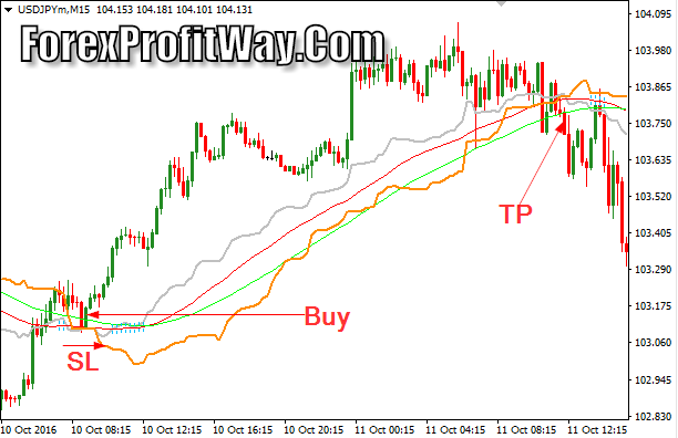 currency exchange Download Cronex Taichi Profit Forex Indicator Mt4