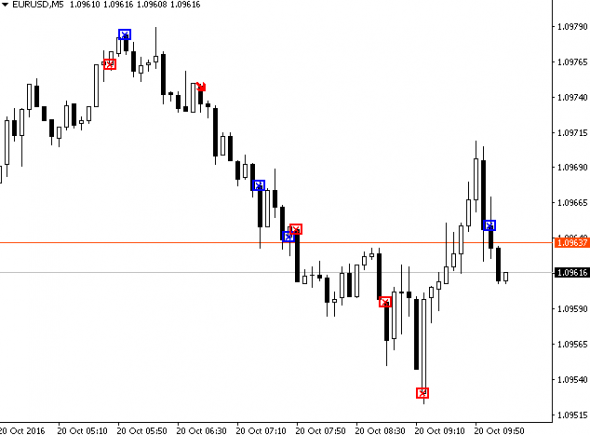 Download GAP Finder Forex Indicator Mt4