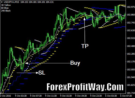 Download MA Monica Sar Forex Profit Indicator Mt4