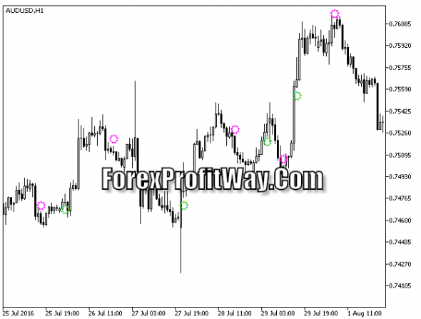 Download MACD Candle Trend Forex Indicator Mt5