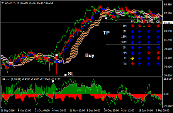 Download RMO With Ichimoku Forex Trading System Mt4