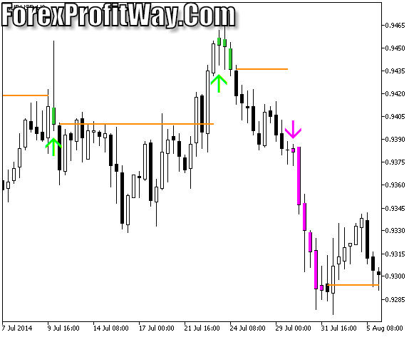Download TASSKlT Forex Trading Indicator Mt5