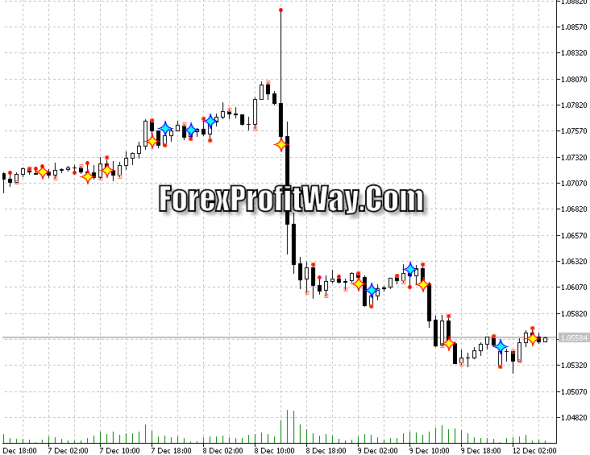 Download DC Signals Generator Forex Indicator Mt5
