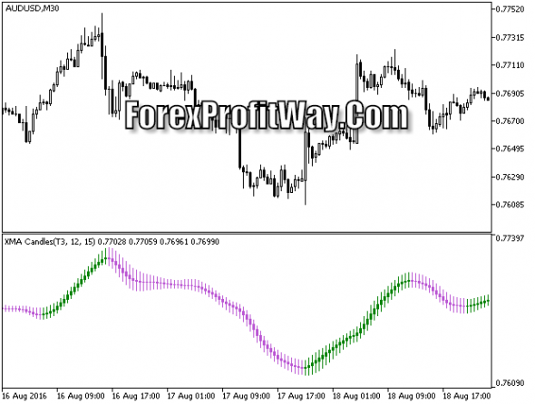 Download XMA Candles Forex Trading Indicator Mt5
