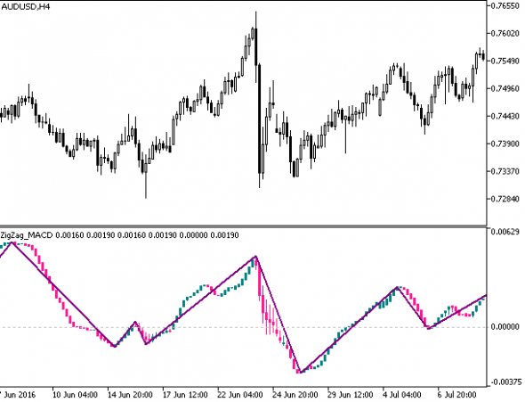 Download ZigZag MACD Candle Forex Indicator Mt5