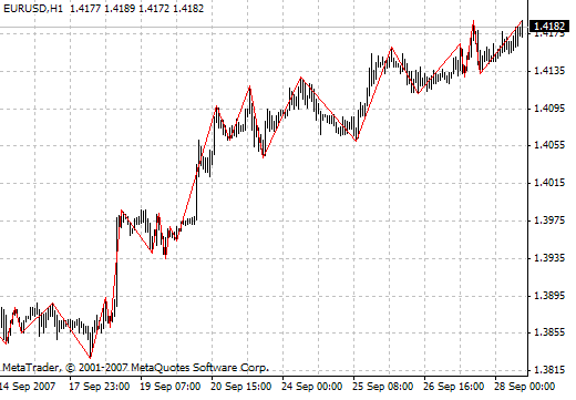 Download Rrvm Gannsv8 Forex Indicator Mt4