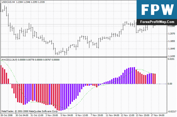 Download 3Color MACD Forex Indicator For Mt4