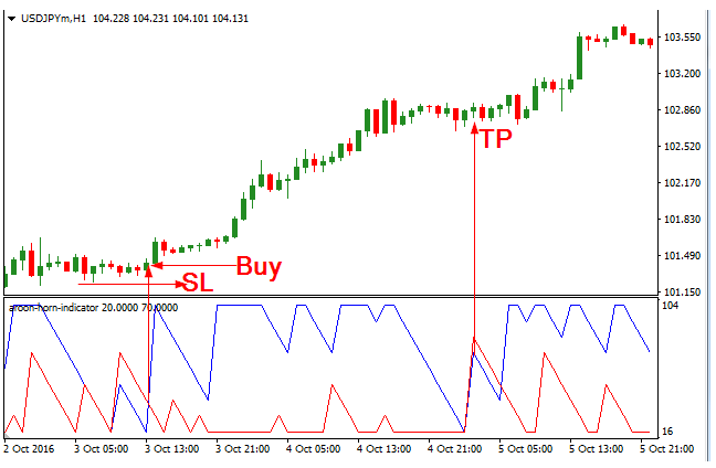 Download Aroon Horn Forex Indicator For Mt4