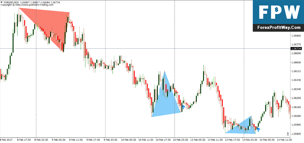 Download Double Top Finder Forex Indicator For Mt4 l Forex Mt4