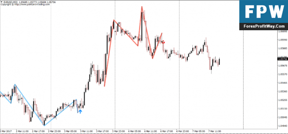 Download Automatic Head And Shoulders Finder Forex Indocator For Mt4