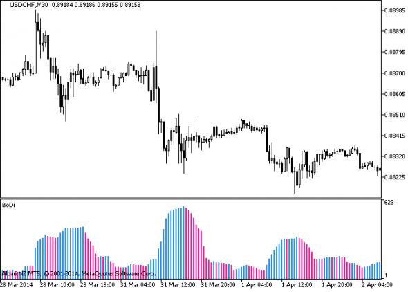 Download BoDi Forex Indicator For Mt5