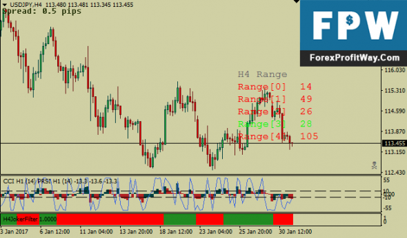 Download Forex CCI with PRSI Trading System For Mt4