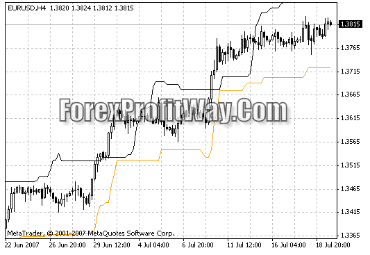 Download Chandelier Exit Forex Indicator For Mt4