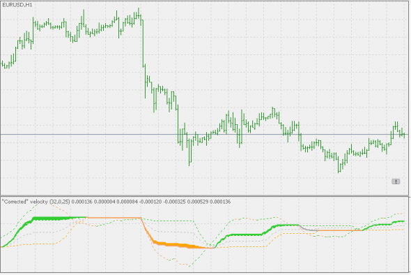 Download Corr velocity Forex Indicator For Mt5