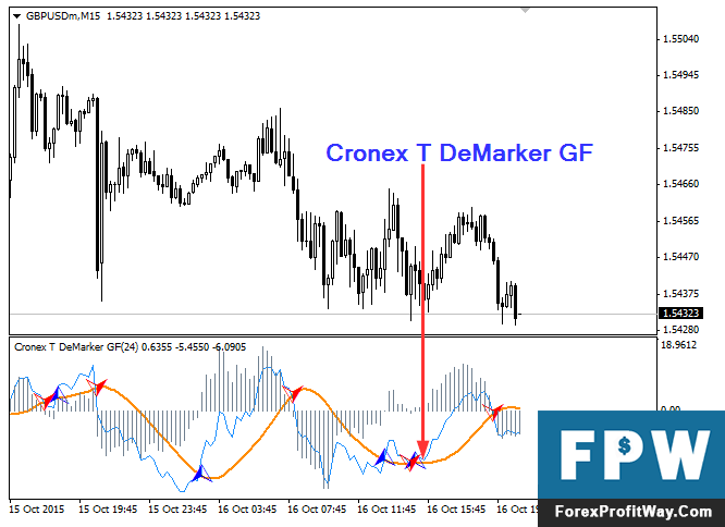 Download DeMarker GF Forex Indicator For Mt4