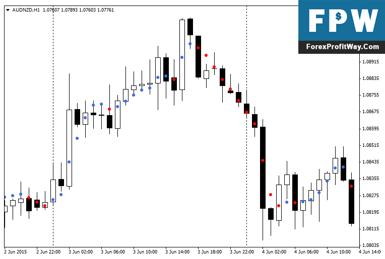 Download Dots Forex Indicator For Mt4