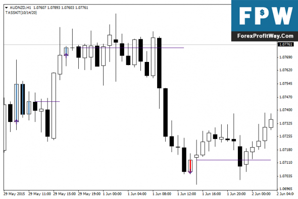 Download Easy Trend Visualizer Forex Indicator For Mt4