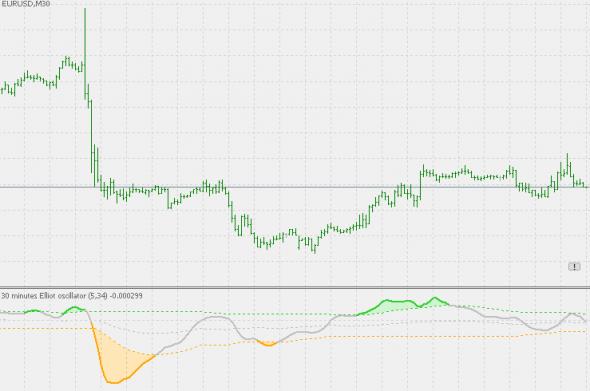 Download Elliot oscillator Forex Indicator For Mt5