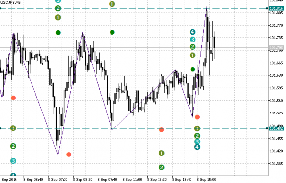 Download Fibo ZigZag Forex Indicator For Mt5