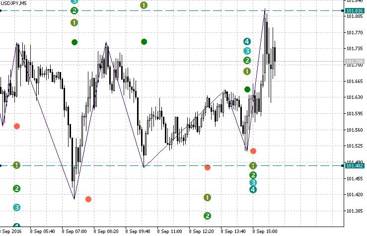 Zigzag forex indicator download
