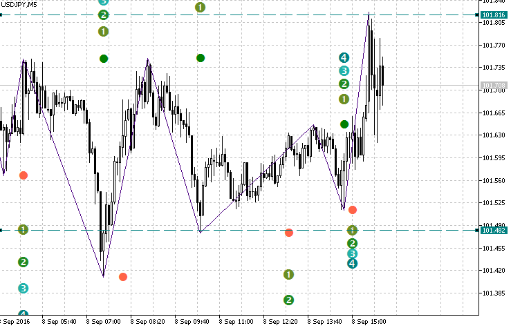 Download Fibo ZigZag Forex Indicator For Mt4