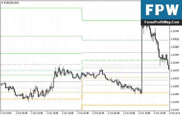 Download Fibonacci Pivot Forex Indicator For Mt4