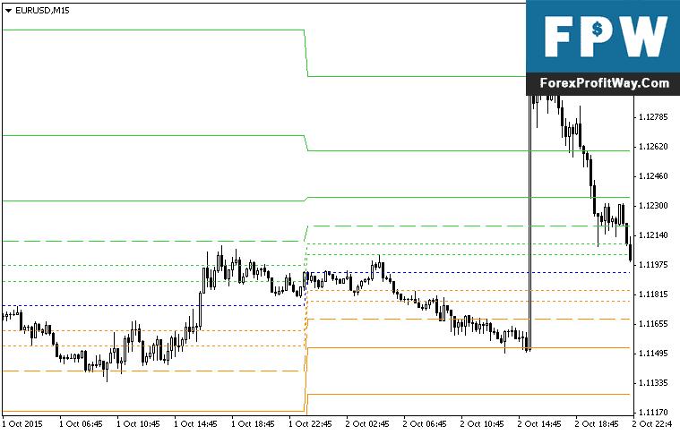 Forex fibonacci indicator download