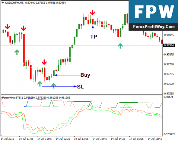 Download Forex King STS 2 Trading System Strategy For Mt4