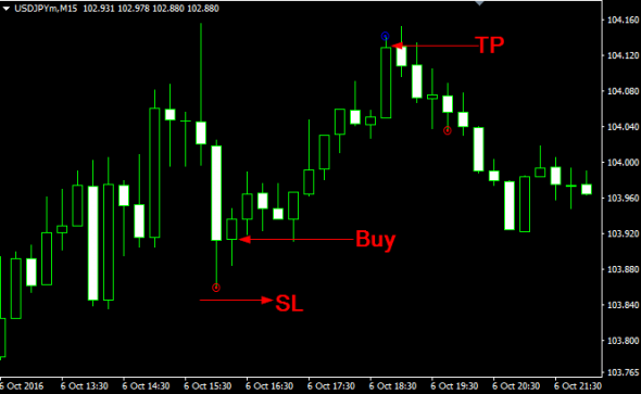 Download Maloma S Enter Forex Indicator For Mt4