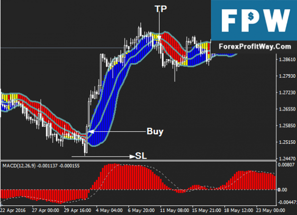 Profiting with forex