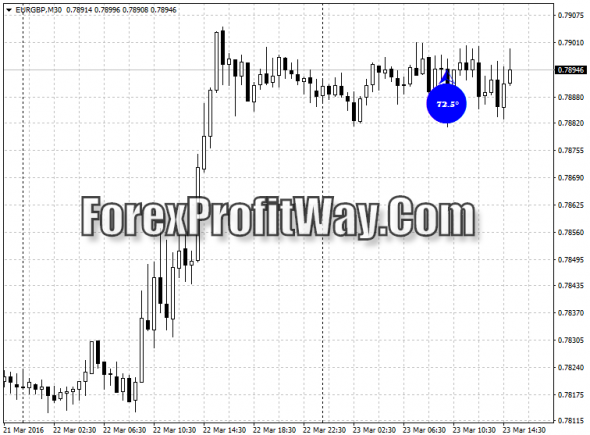 Download Forex Degrees Forex Indicator For Mt4