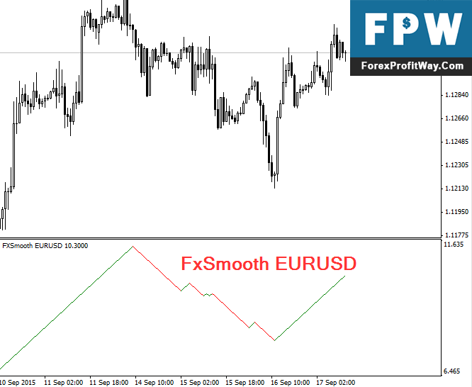 Download FxSmooth Forex Indicator For Mt4
